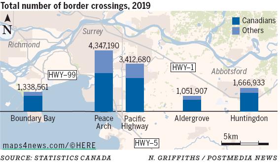 Vancouver Sun Border crossings in 2019